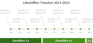 Road to LibreOffice 5.0
