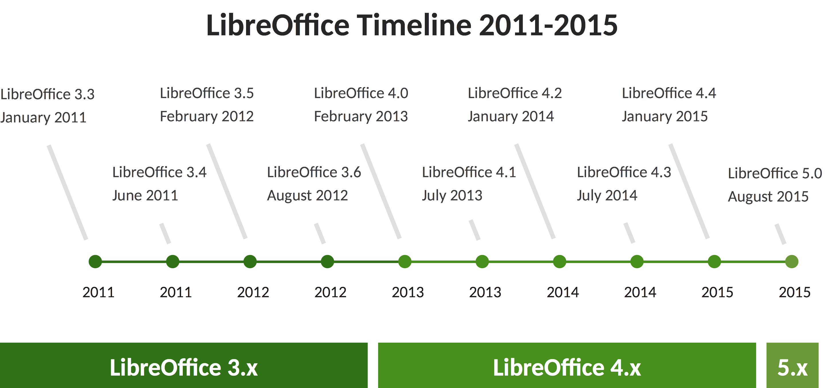 LibreOffice 5.0 is expected soon in openSUSE Tumbleweed.