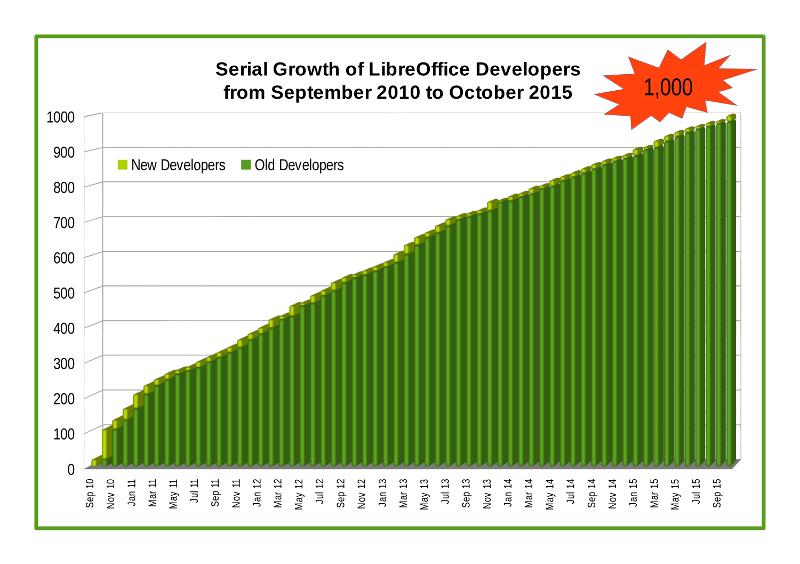 Vývoj počtu vývojářů LibreOffice (TDF, CC BY-SA 3.0)