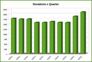 donationsxquarter