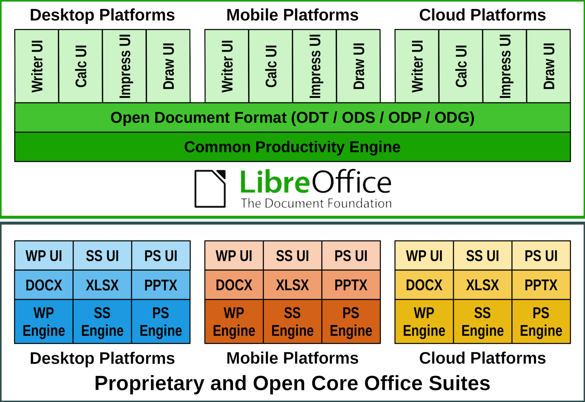 [White Paper] LibreOffice Technology, the only software platform for personal productivity on the desktop, mobile and cloud